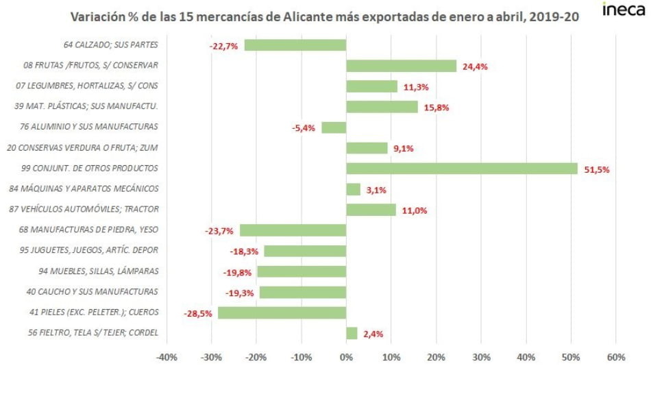 Imagen destacada La exportación hortofrutícola compensa la caída del 22,7% del calzado por la pandemia