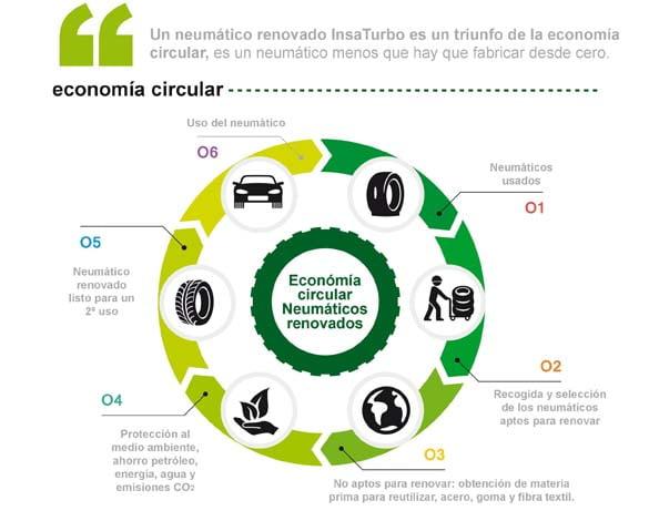 neumatico-economia-circular