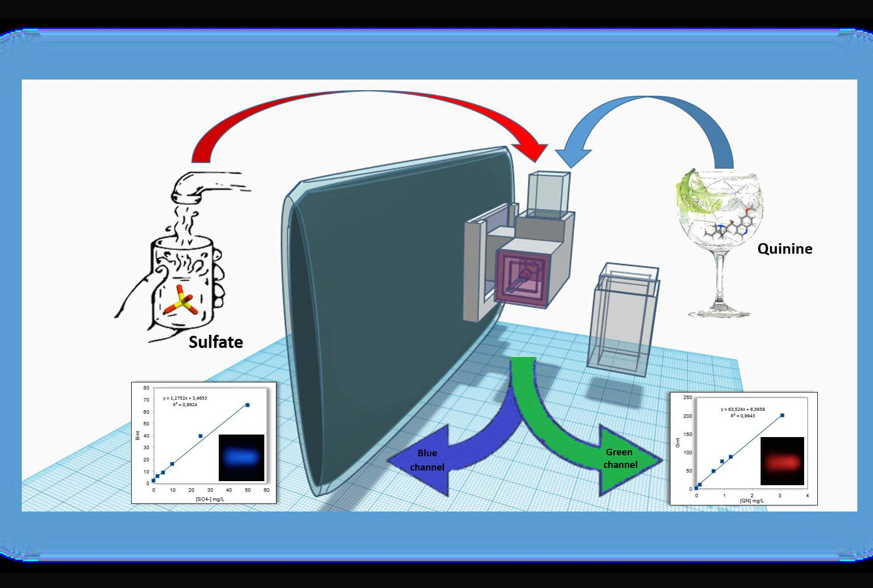 La UA diseña un dispositivo para analizar sustancias químicas desde smartphones