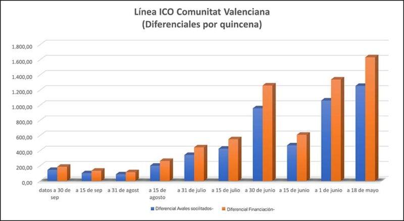 lineas-ICO-CV
