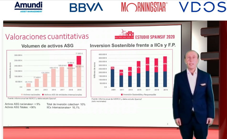 La inversión sostenible (ISR) crece un 36% hasta los 285.500 M gestionados en 2019