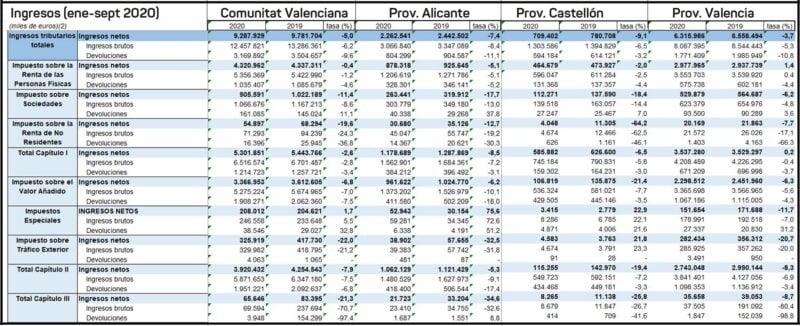 ingresos-cv-agencia-tributaria