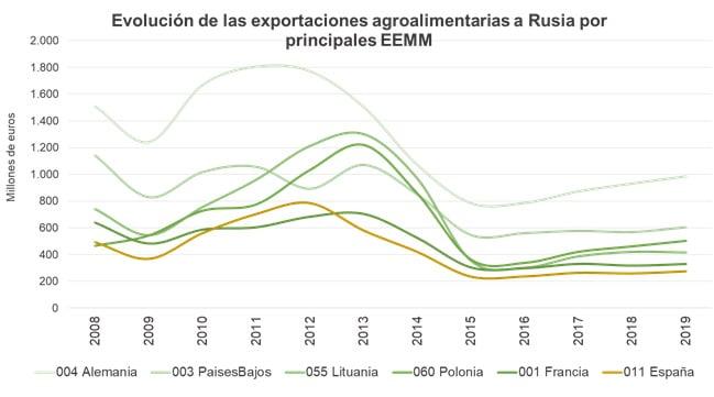 exportaciones-a-rusia