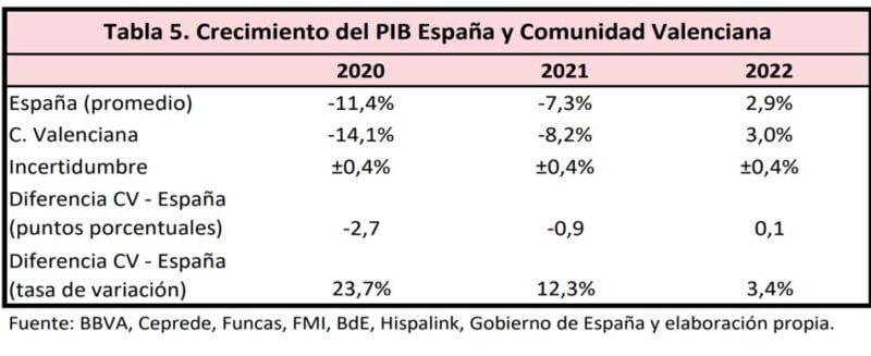 previsiones-PIB