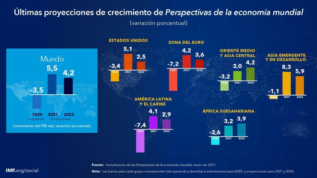 Últimas proyecciones de crecimiento de Perspectivas de la economía mundial