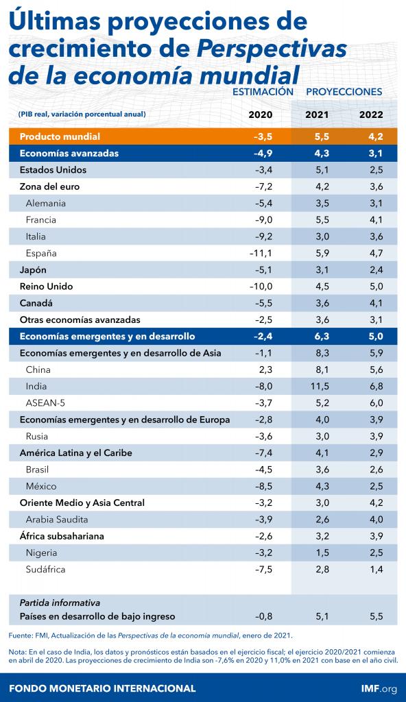 Proyección de crecimiento de la economía mundial