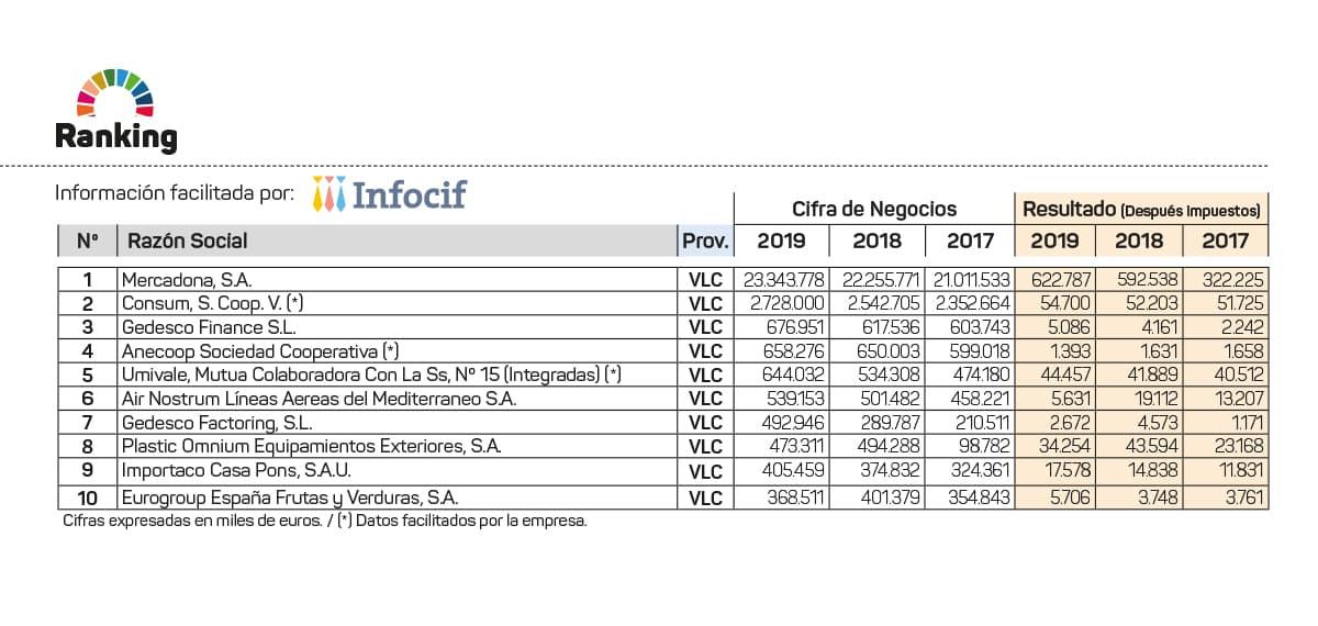 Ranking de las 10 mayores empresas de la provincia de Valencia