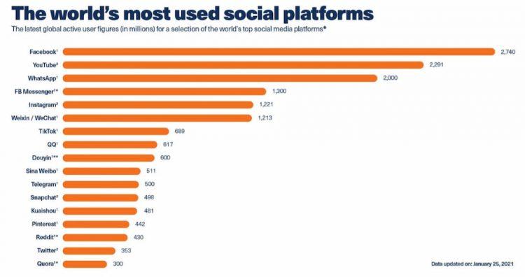 Datos usuarios redes sociales
