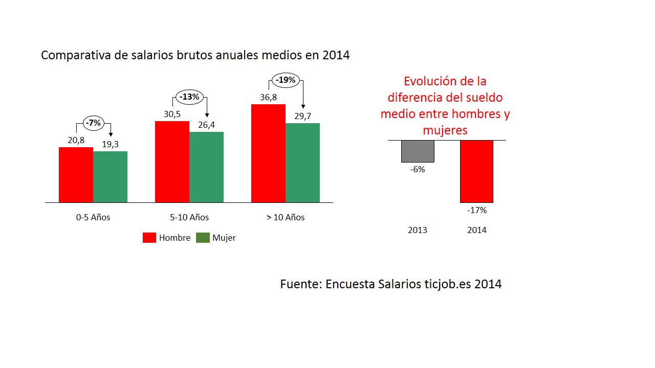 comparativa_salarios_hombre_mujeres_sector_tic_2014.png