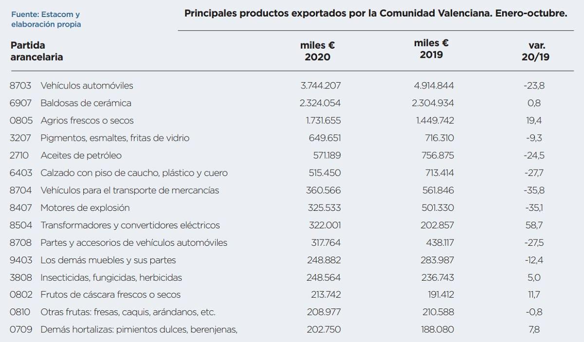 Comparativa exportaciones Comunidad Valenciana