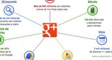 Aprende cómo puedes rentabilizar Google Plus para tu negocio