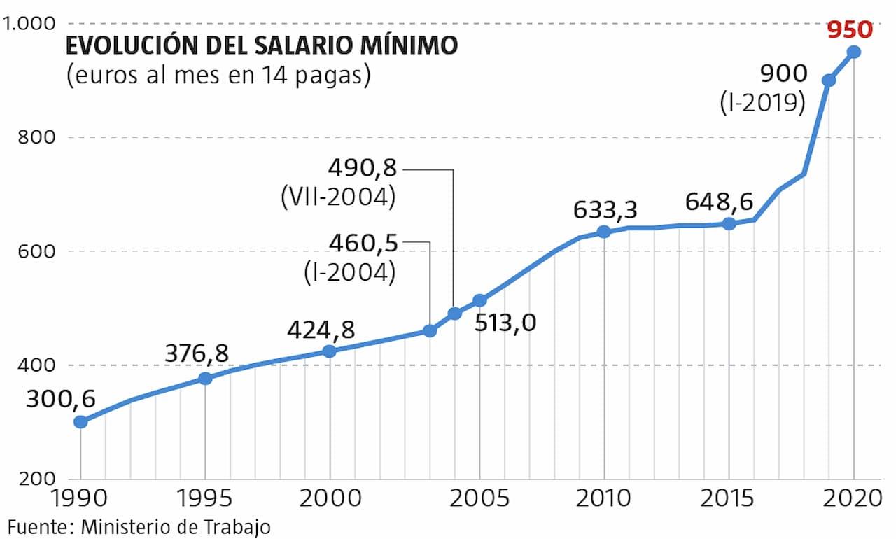 Gráfico que muestra la evolución del salario mínimo en España