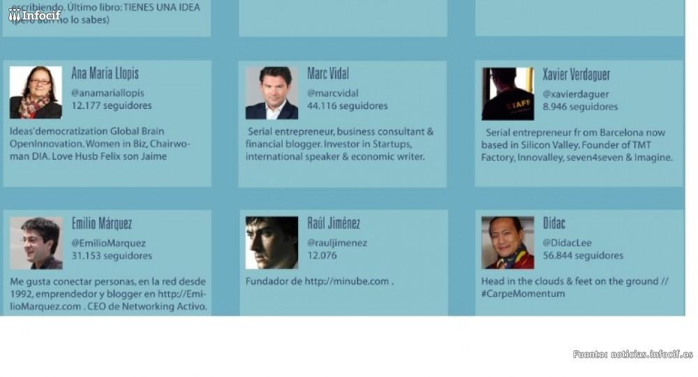 Top 50 de los influenciadores en emprendimiento