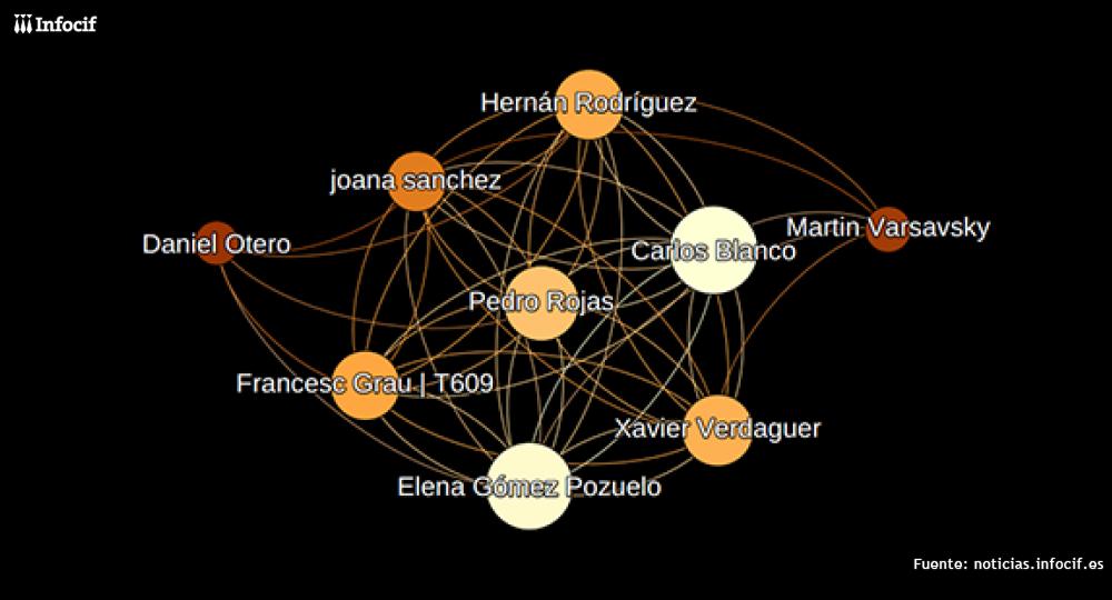 Influenciadores tecnológicos de Barcelona. Foto: Web Summit
