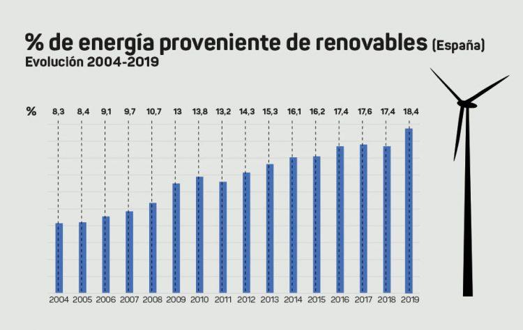 Evolución Renovables España. Gráfica: Elaboración propia