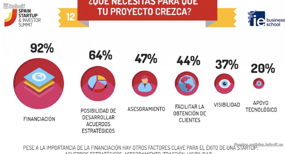 Spain Startup