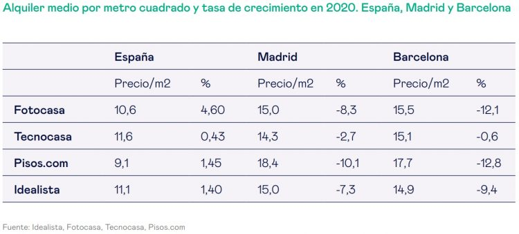 Precios del alquiler en España, Madrid y Barcelona.