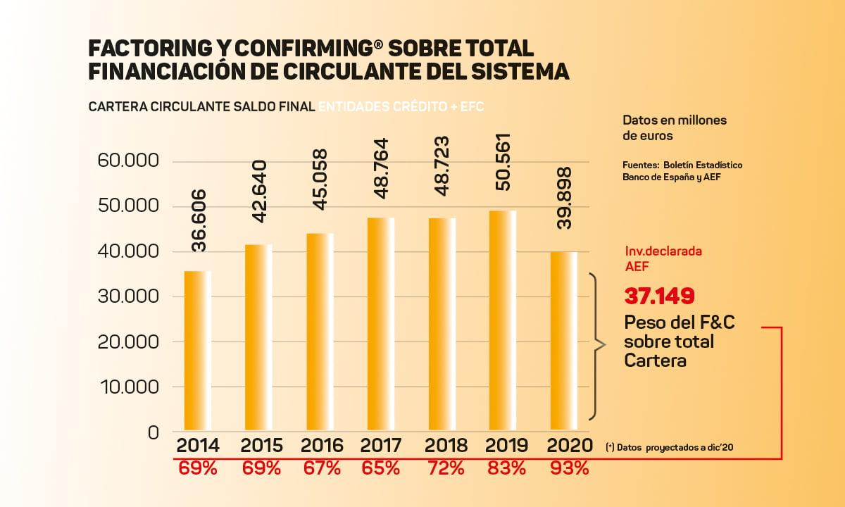 Gráfico del factoring y el confirming sobre el total del circulante