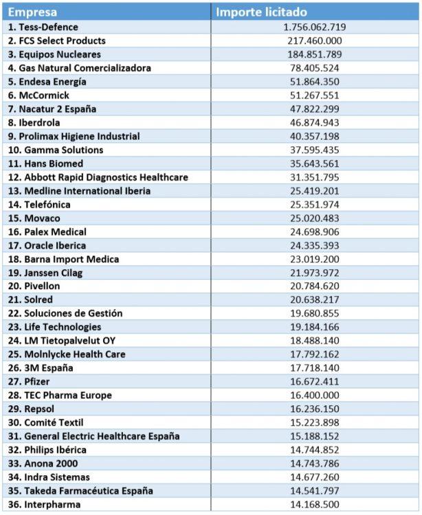 Principales empresas que optaron a la licitación de suministros.