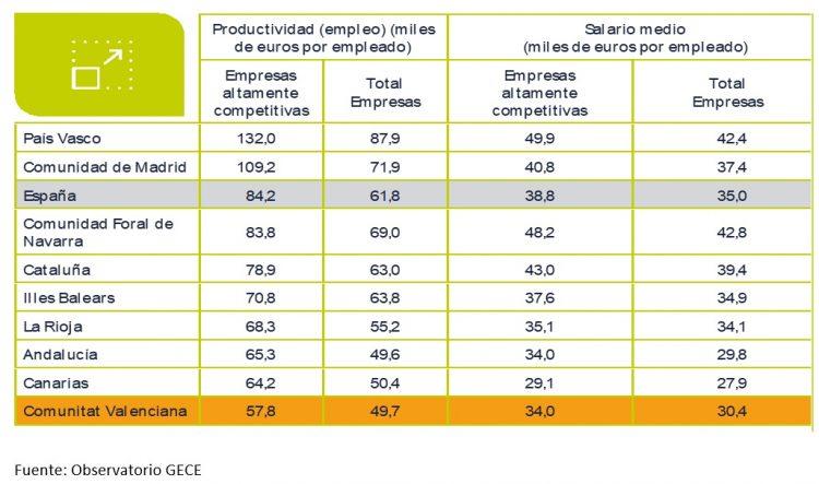 Productividad y salario medio de las empresas altamente competitivas y total de empresas, 2018. CCAA con mayor porcentaje de empresas competitivas y Comunitat Valenciana