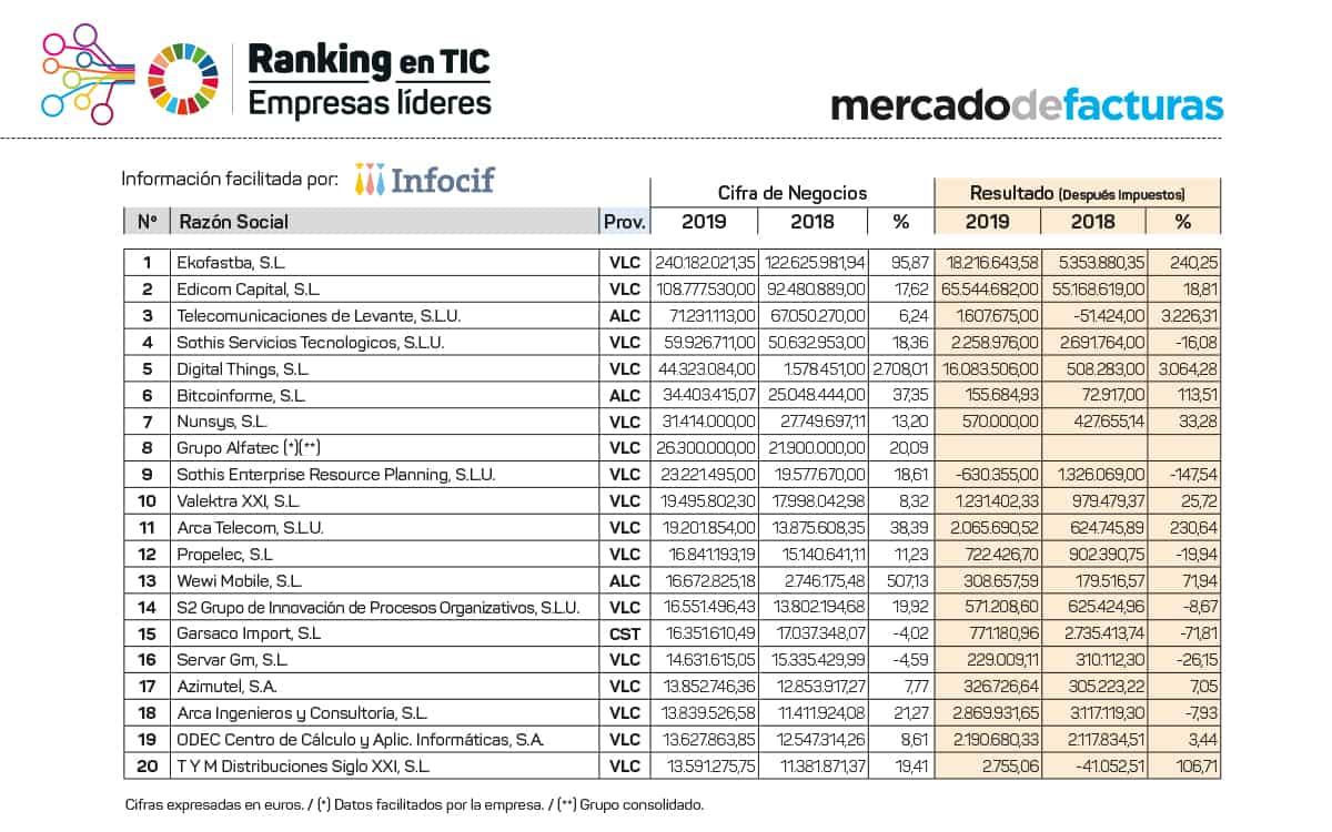 Ranking de las 20 primeras empresas del sector TIC en la Comunitat Valenciana