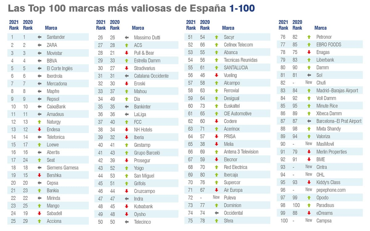 Ranking-100-TOP-BRAND-SPAIN