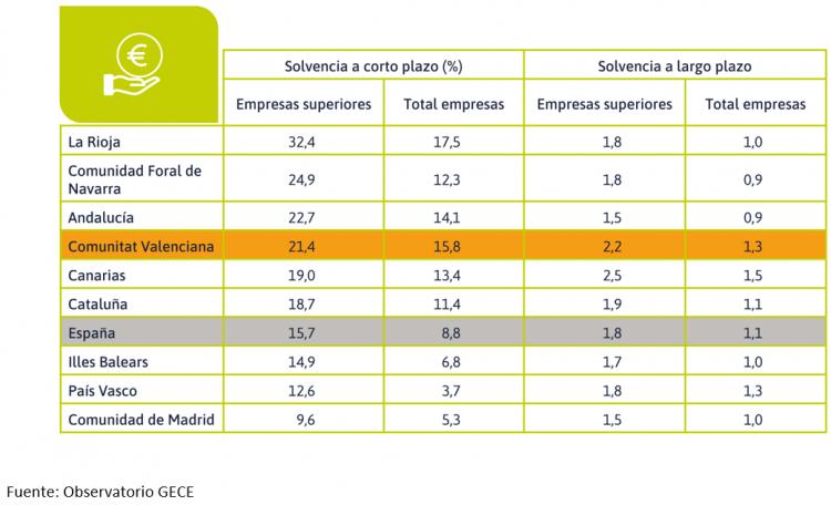 Solvencia a corto y largo plazo de las empresas altamente competitivas y total de empresas, 2018. CCAA con mayor porcentaje de empresas competitivas y Comunitat Valenciana.