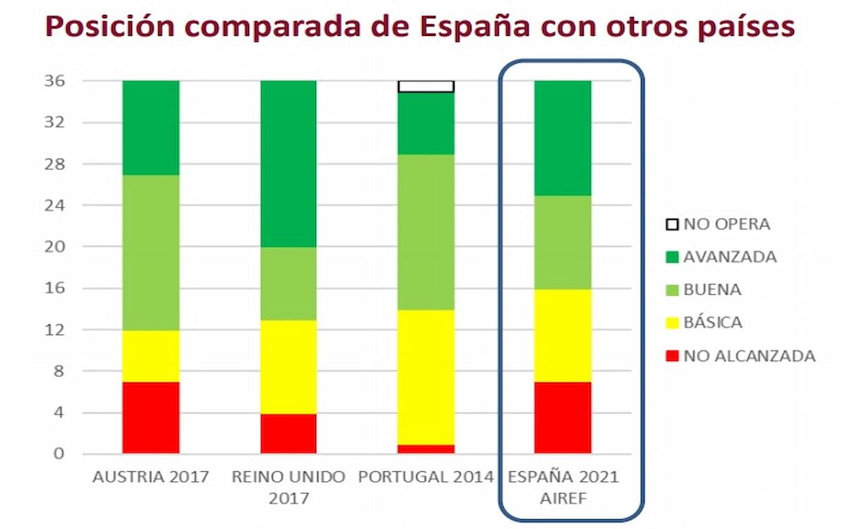 Transparencia fiscal de las Administraciones Públicas en España (AIReF)