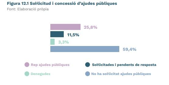 Solicitud y concesión de ayudas en la industria valenciana