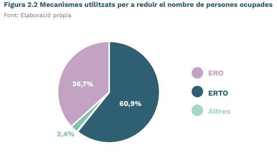 Mecanismos utilizados en la industria valenciana para reducir el número de empleados durante la pandemia
