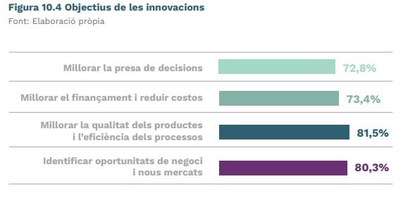 Objetivos de la innovación en la industria valenciana
