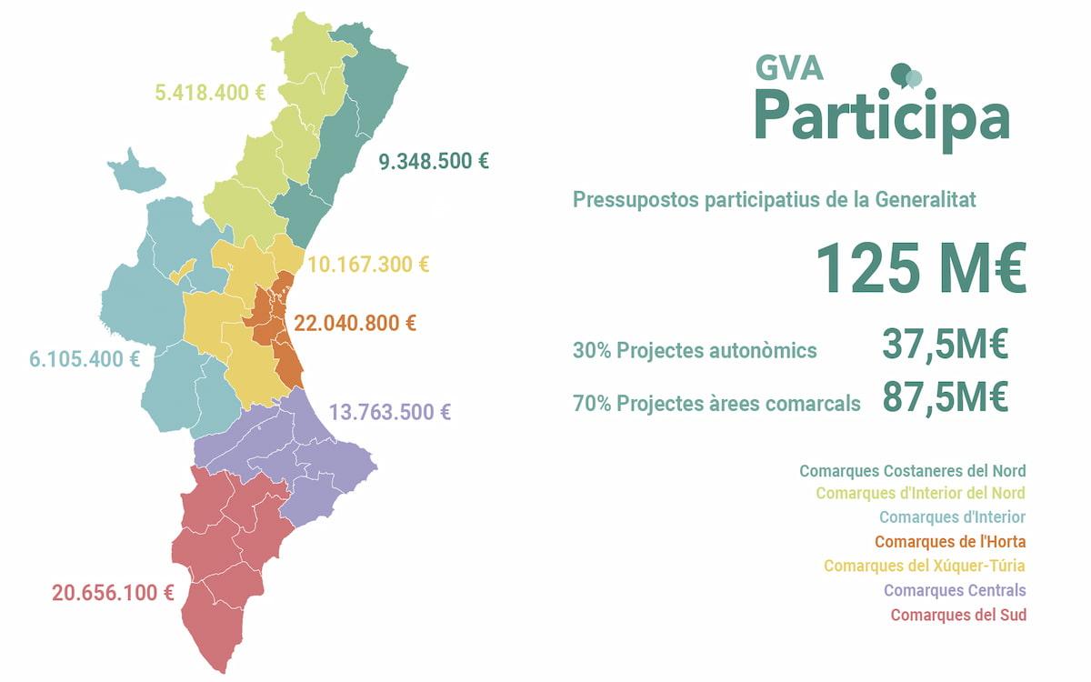 Presupuestos participativos de la Generalitat