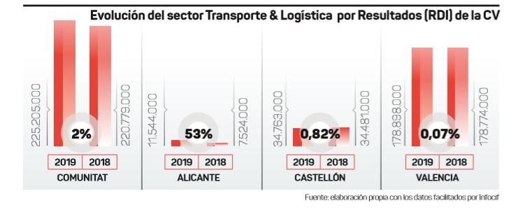 Gráfico de evolución del sector del transporte