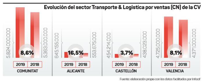 Gráfico con la evolución de ventas en transporte