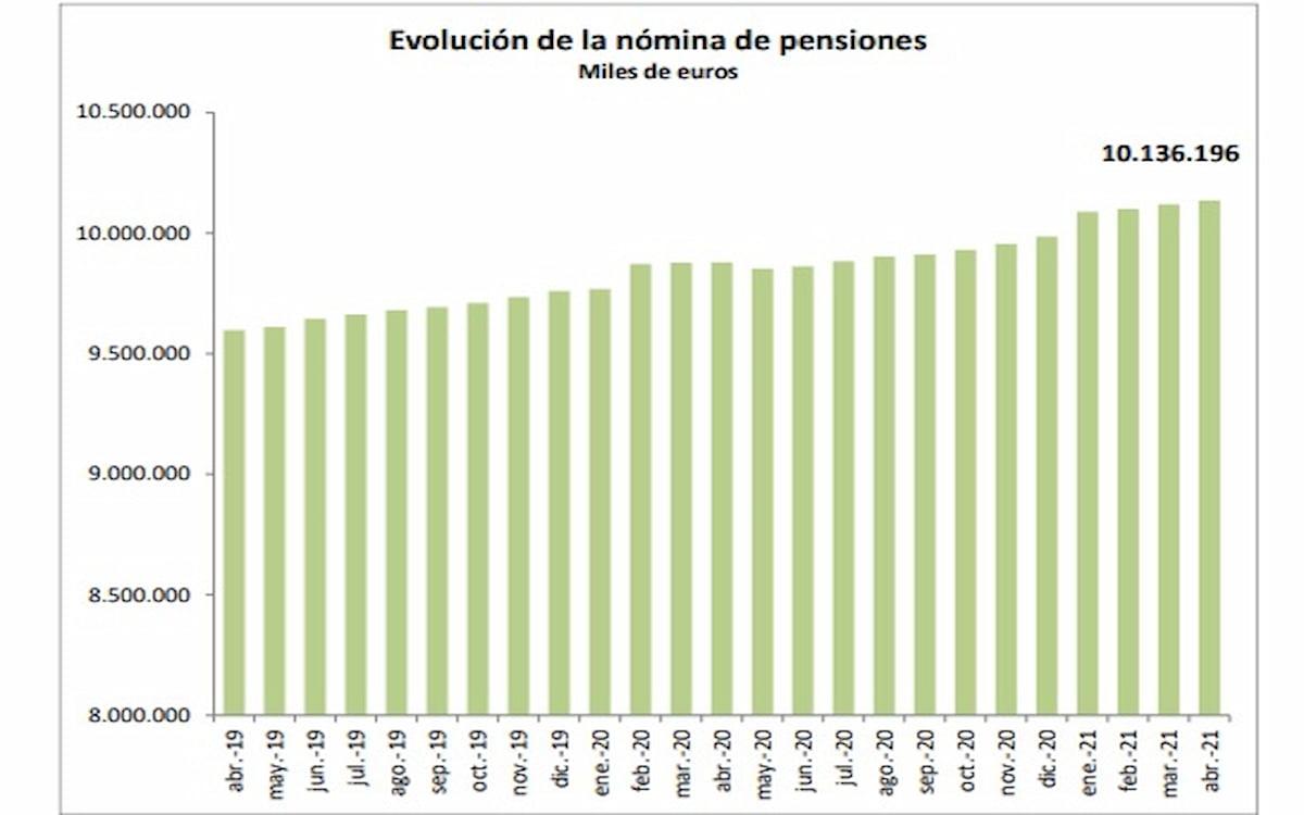 Evolución nómina de las pensiones