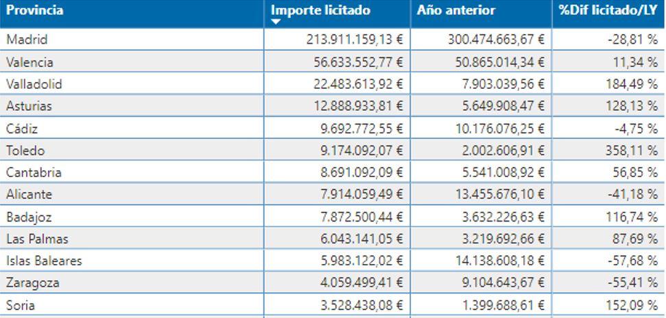 Datos licitaciones por provincias