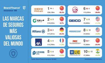 Top 100 aseguradoras más valiosas
