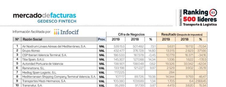 Ranking empresas de transporte