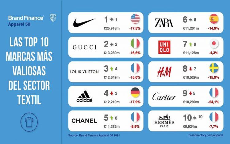 Ranking mundial de las empresas textiles más valiosas
