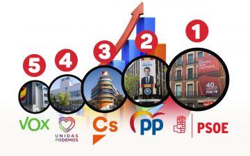 cuánto ganan los partidos políticos por los votos, VOX, Podemos, PP, PSOE, Cs