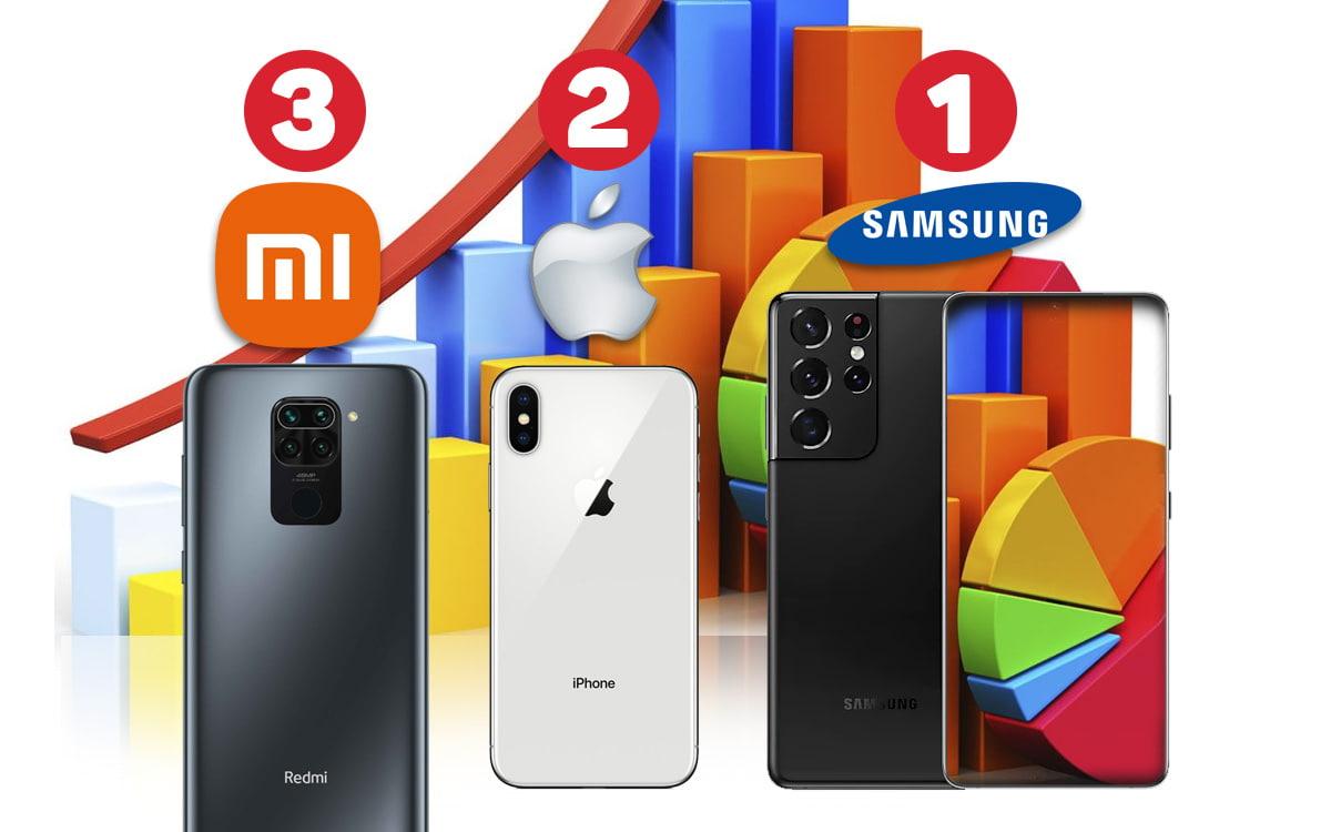 Ranking de móviles