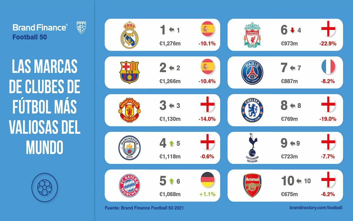 top ranking clubes más valiosos