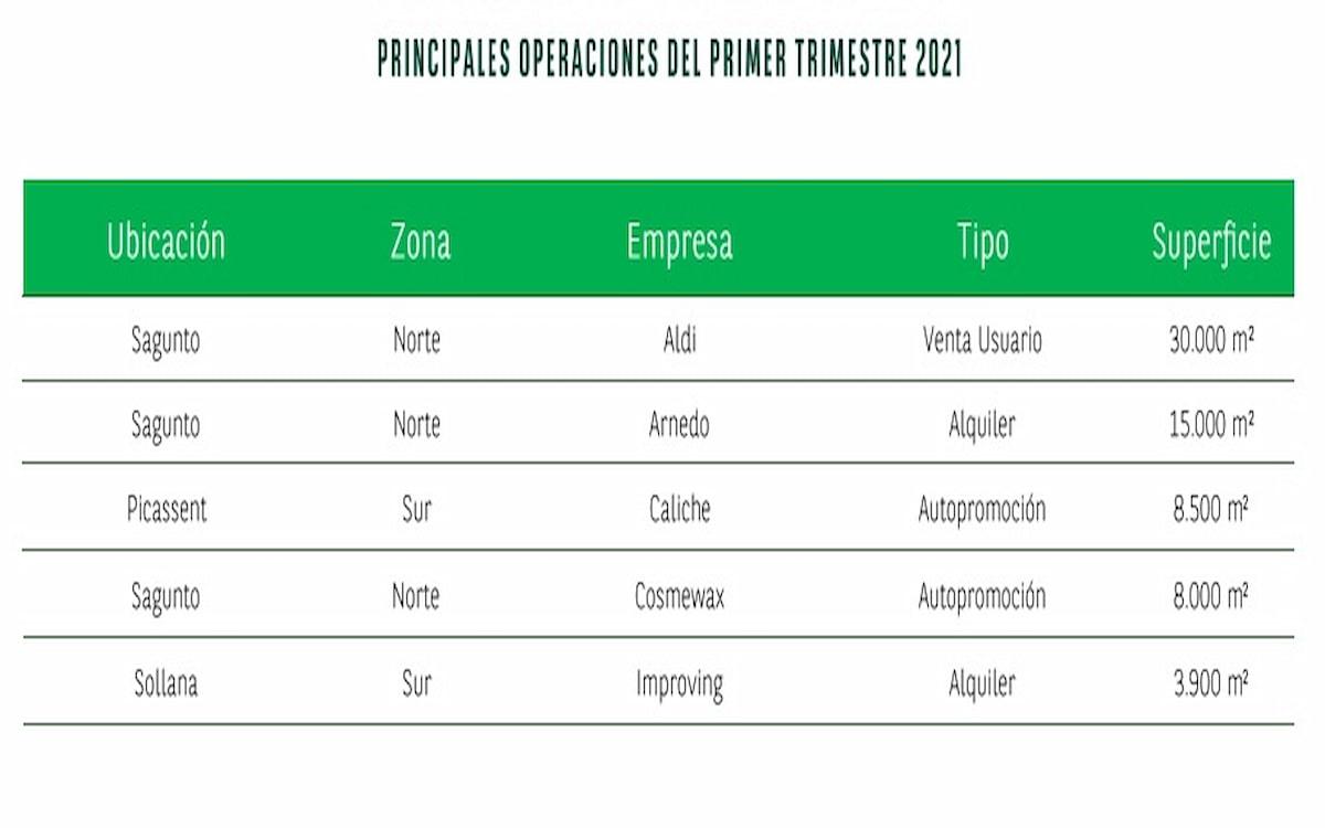 Principales operaciones del mercado logístico en Valencia
