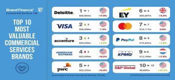 servicios comerciales valor marca