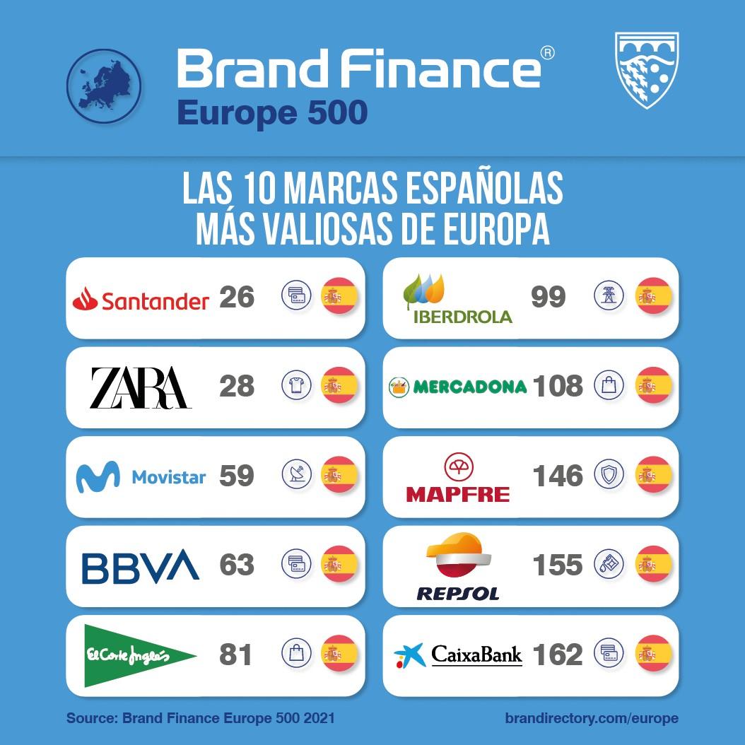 Las 10 marcas españolas más valiosas de Europa