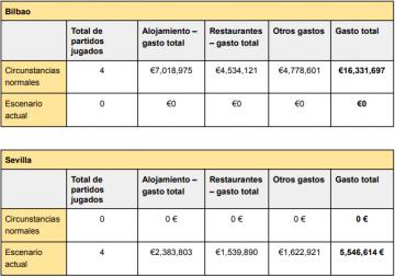 Comparativa pérdidas-beneficios Bilbao Sevilla