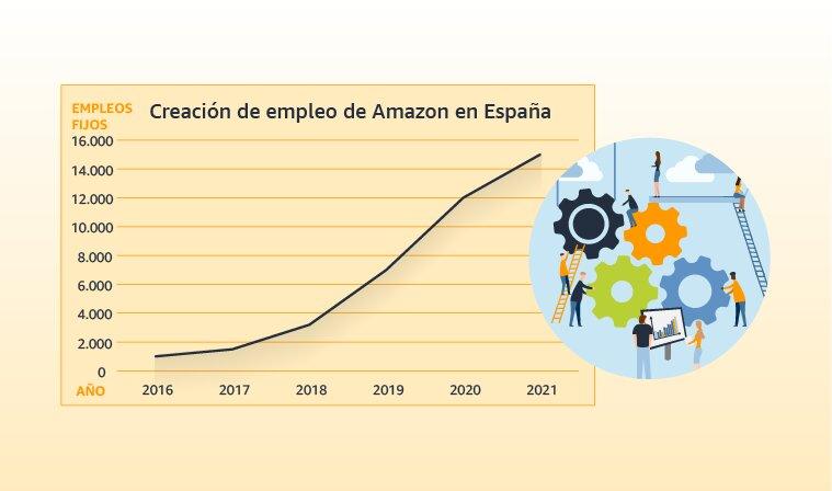Gráfico evolución del empleo en Amazon