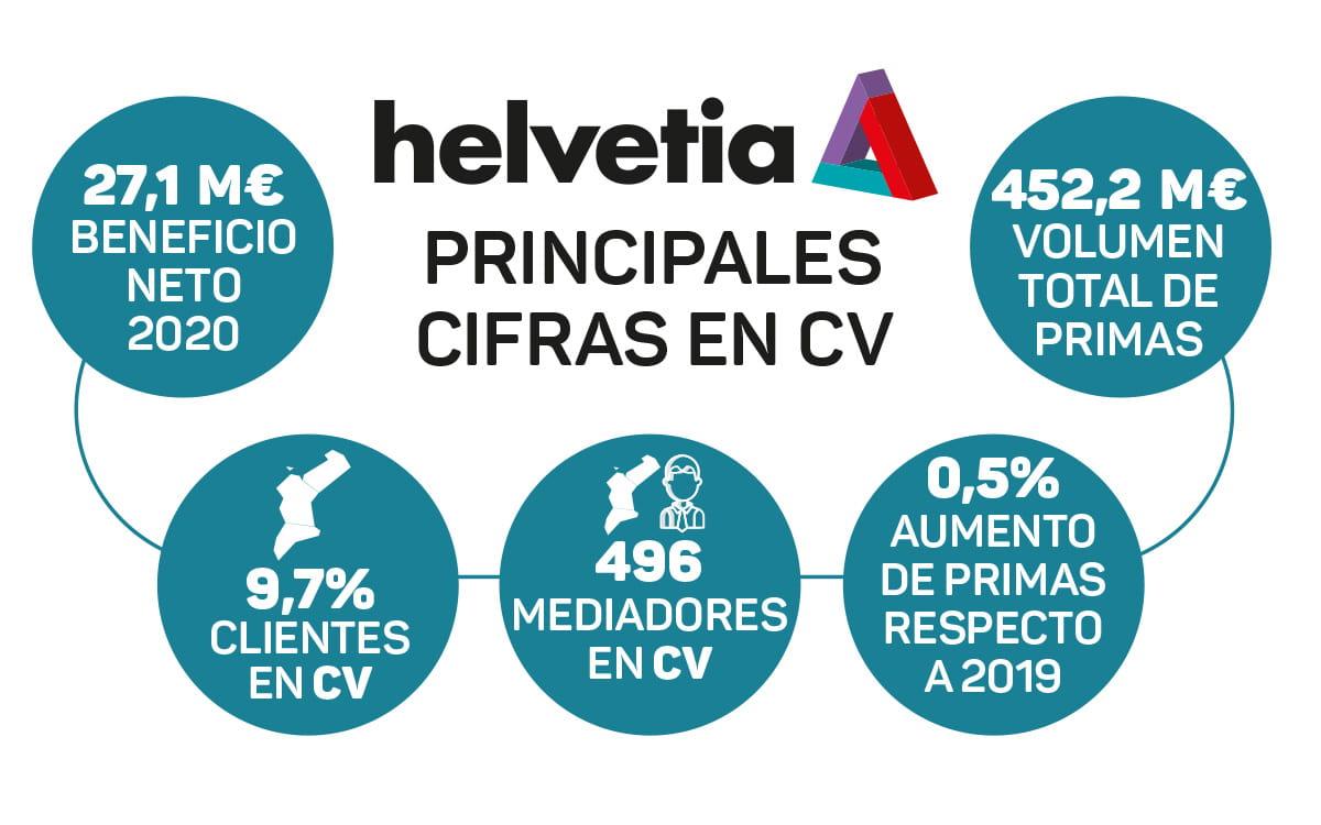 Datos de Helvetia