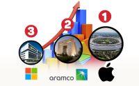 Ranking de empresas por capitalización bursátil
