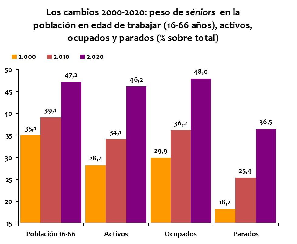 Cambios demográficos en población sénior